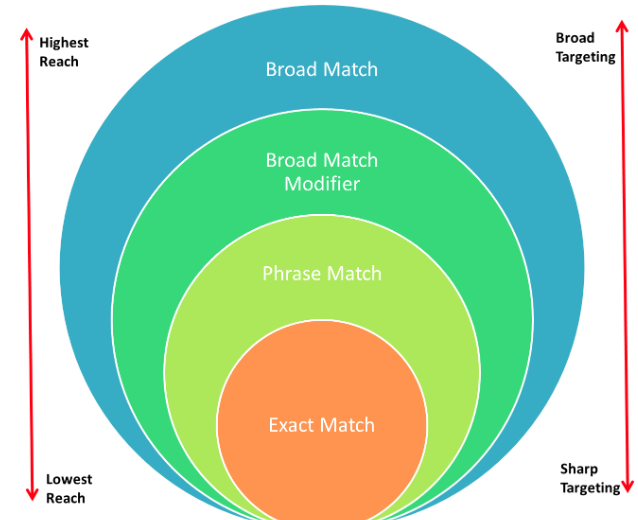 Keyword Match Types and Targeting