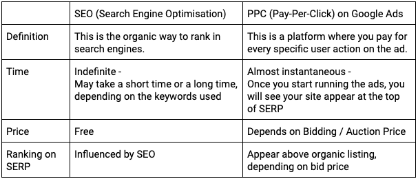 Difference between PPC and SEO
