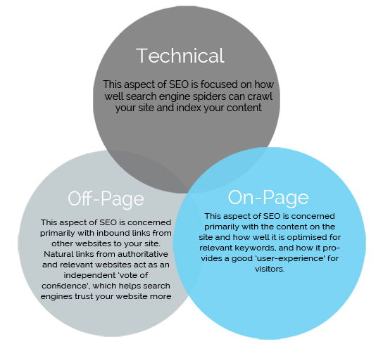 Quick Comparison between On site, Off site and Technical SEO