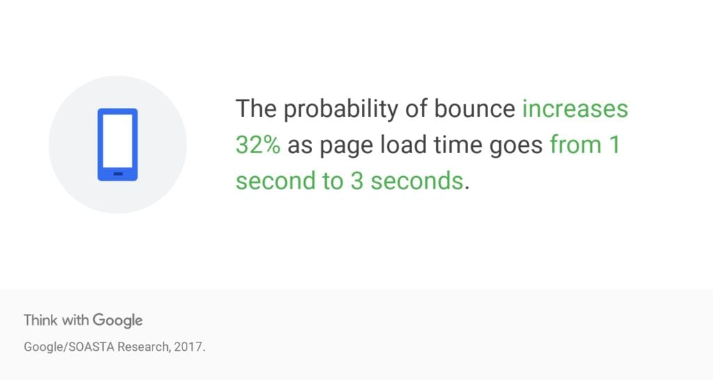 Statistics on Bounce Rate