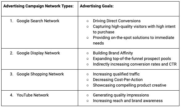 7.1 Types of Advertising Campaign Network