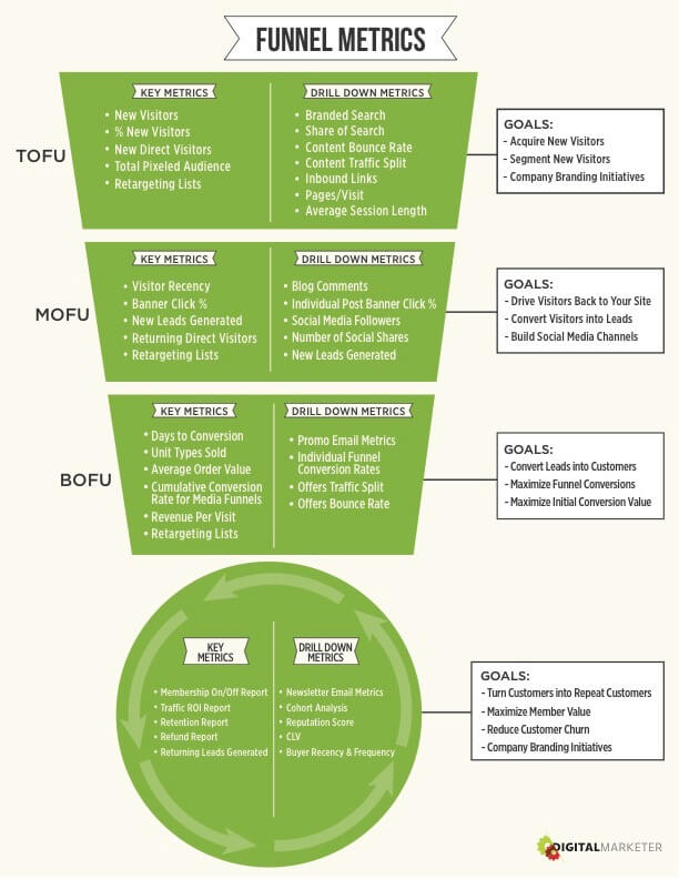 marketing funnel phases